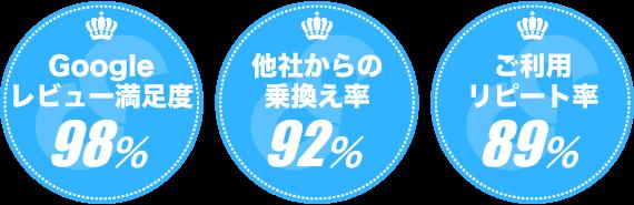 Google レビュー満足度98% | 他社からの乗換え率92% | ご利用リピート率89%